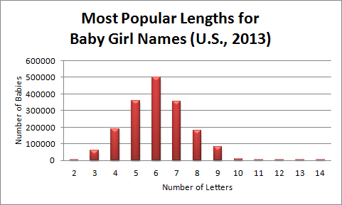 Most Popular Lengths for Baby Girl Names, 2013