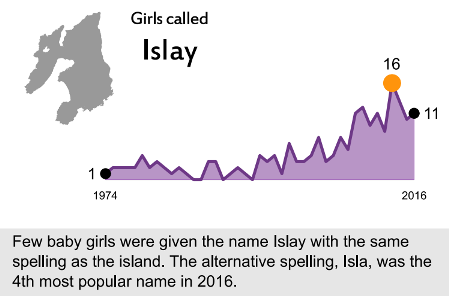 baby name, island name, scotland, islay, isla