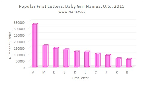 Most Popular First Letters for Baby Names 2015 – Nancy s Baby Names